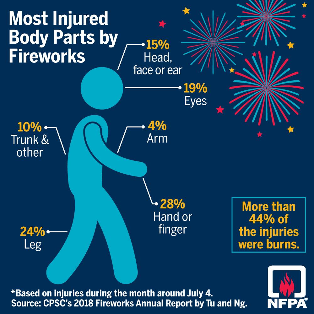 NFPA fireworks statistics